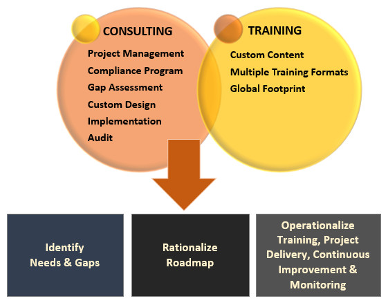 consulting methodology